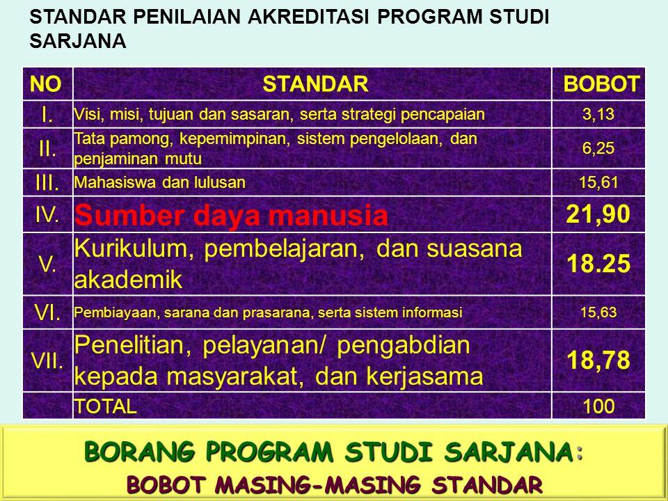 BORANG PROGRAM STUDI SARJANA: BOBOT MASING-MASING STANDAR