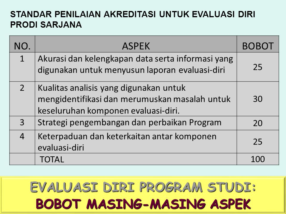 EVALUASI DIRI PROGRAM STUDI: BOBOT MASING-MASING ASPEK