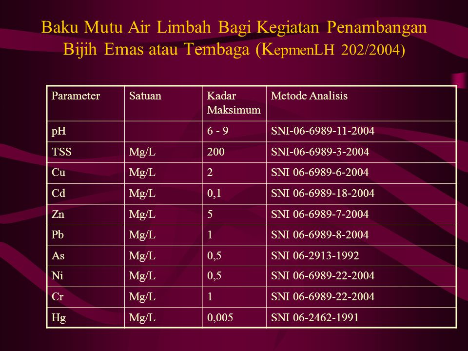 Baku Mutu Air Limbah Bagi Kegiatan Penambangan Bijih Emas atau Tembaga (KepmenLH 202/2004)