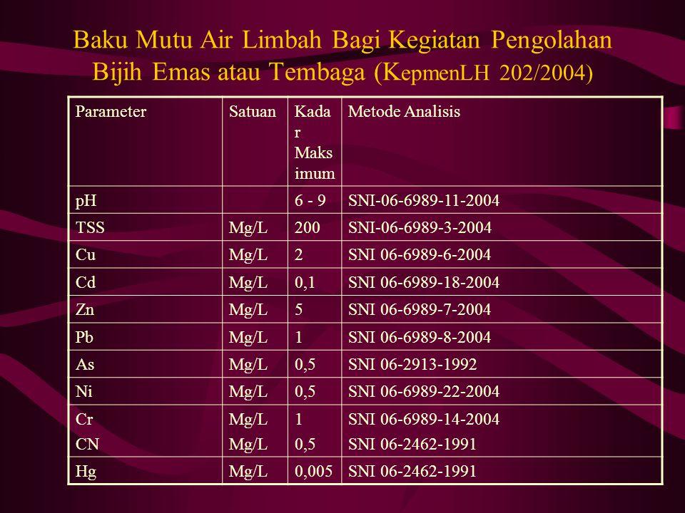 Baku Mutu Air Limbah Bagi Kegiatan Pengolahan Bijih Emas atau Tembaga (KepmenLH 202/2004)
