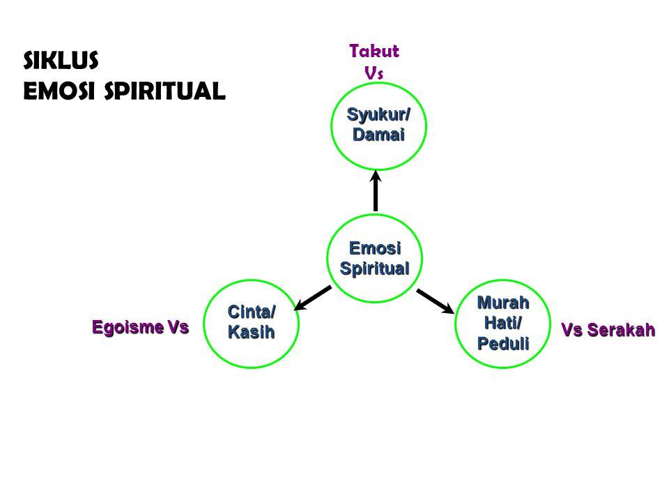 SIKLUS EMOSI SPIRITUAL