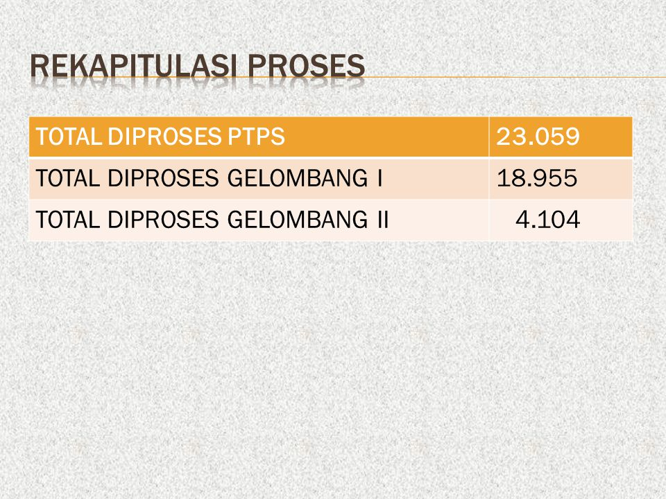 REKAPITULASI proses TOTAL DIPROSES PTPS 23.059