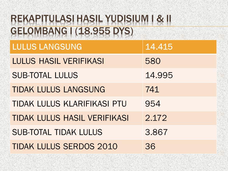 REKAPITULASI HASIL YUDISIUM I & II GELOMBANG I (18.955 DYS)