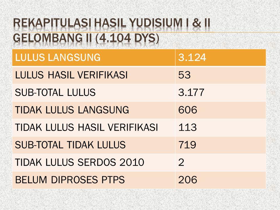 REKAPITULASI HASIL YUDISIUM I & II GELOMBANG II (4.104 DYS)