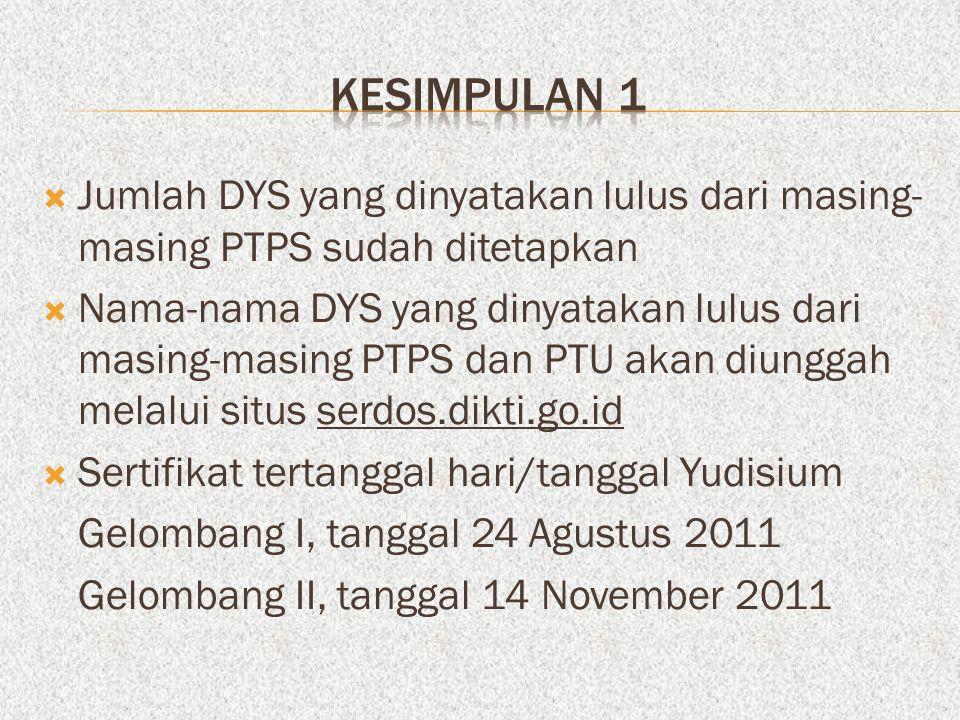 KESIMPULAN 1 Jumlah DYS yang dinyatakan lulus dari masing-masing PTPS sudah ditetapkan.