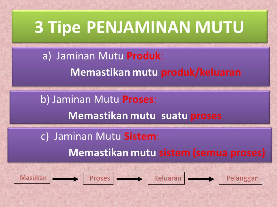 3 Tipe PENJAMINAN MUTU a) Jaminan Mutu Produk: