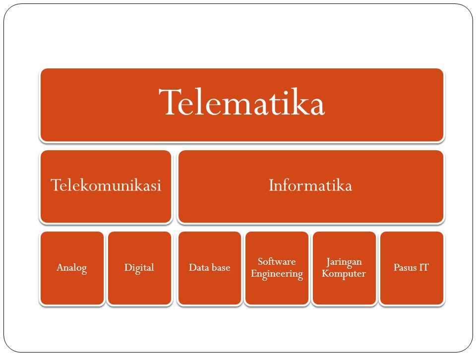 Telematika Telekomunikasi Informatika Analog Digital Data base