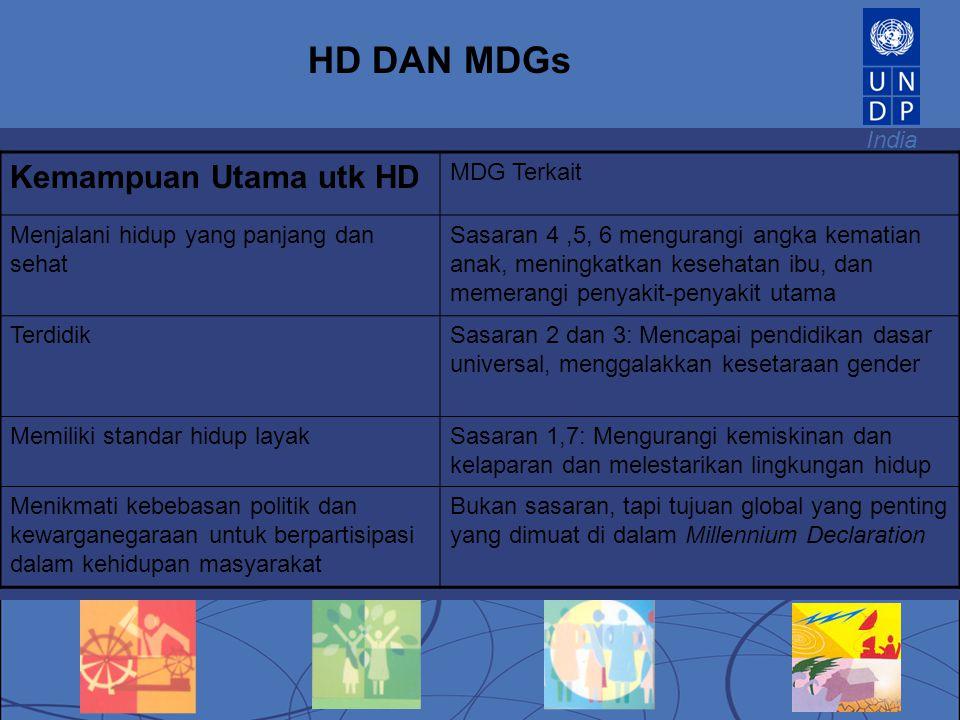 HD DAN MDGs Kemampuan Utama utk HD MDG Terkait