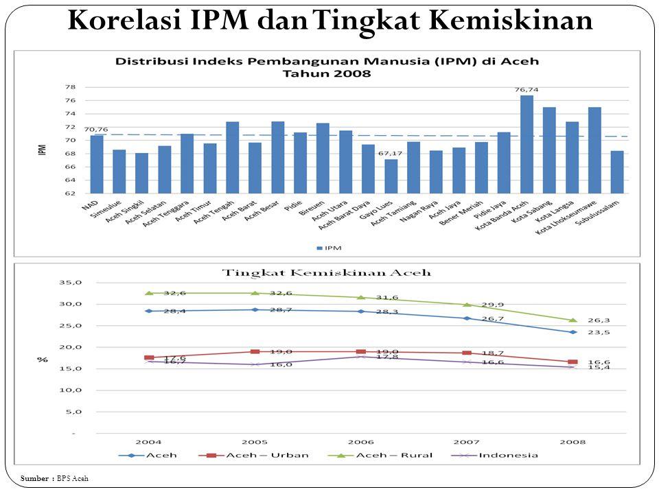 Korelasi IPM dan Tingkat Kemiskinan
