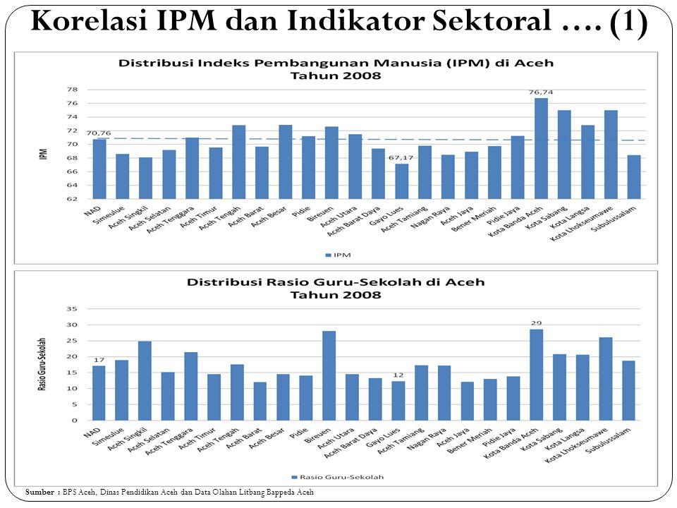 Korelasi IPM dan Indikator Sektoral …. (1)