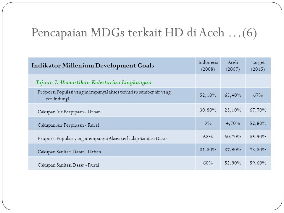 Pencapaian MDGs terkait HD di Aceh …(6)