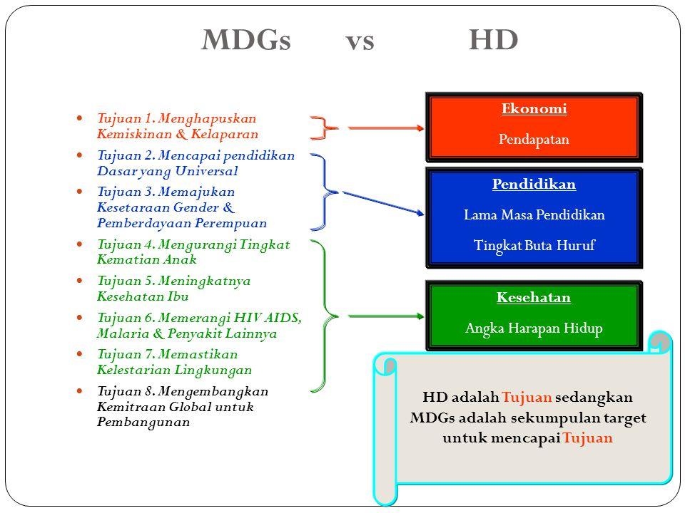 MDGs vs HD Ekonomi Pendapatan Pendidikan Lama Masa Pendidikan