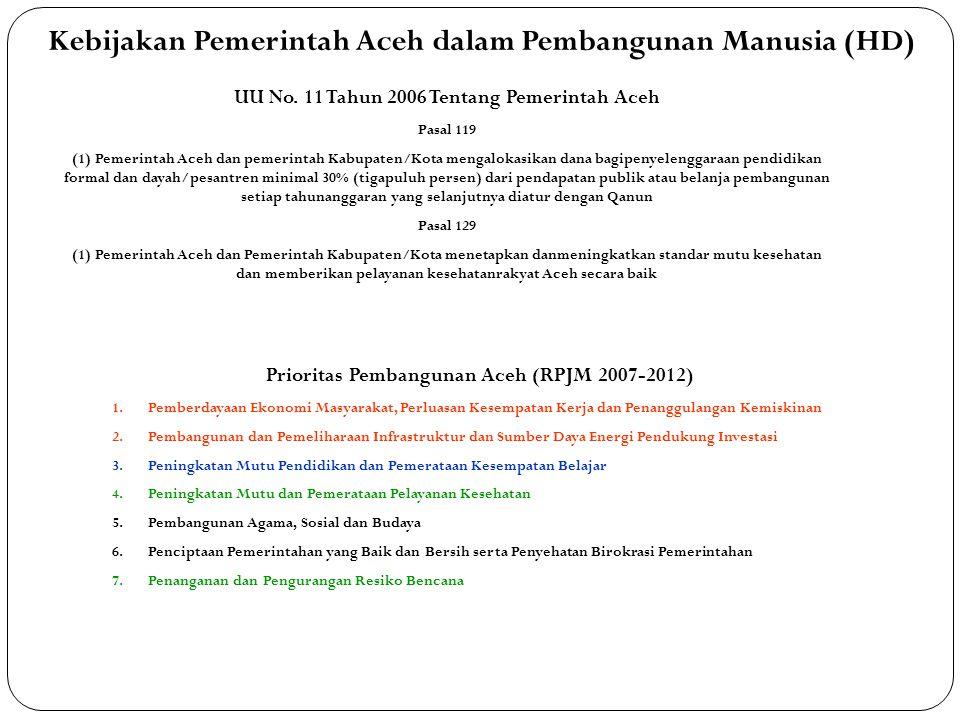 Kebijakan Pemerintah Aceh dalam Pembangunan Manusia (HD)