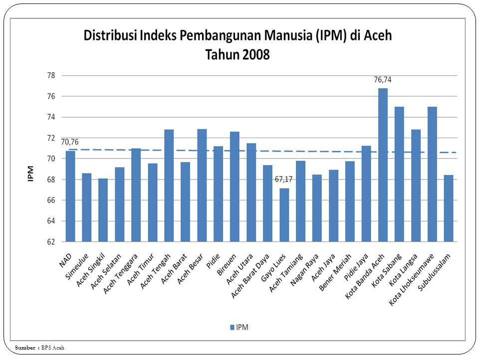 Sumber : BPS Aceh