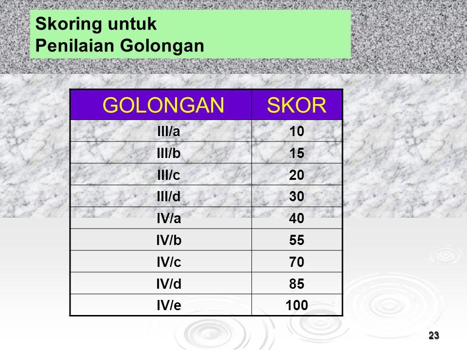 GOLONGAN SKOR Skoring untuk Penilaian Golongan III/a 10 III/b 15 III/c