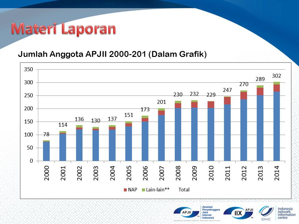 Materi Laporan Jumlah Anggota APJII 2000-201 (Dalam Grafik)