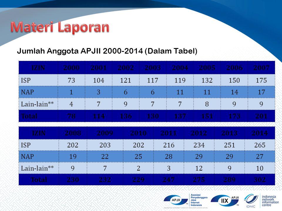 Materi Laporan Jumlah Anggota APJII 2000-2014 (Dalam Tabel) IZIN 2000