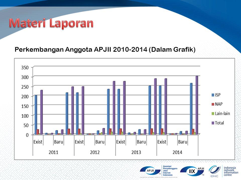 Materi Laporan Perkembangan Anggota APJII 2010-2014 (Dalam Grafik)