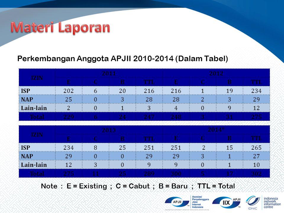 Materi Laporan Perkembangan Anggota APJII 2010-2014 (Dalam Tabel)