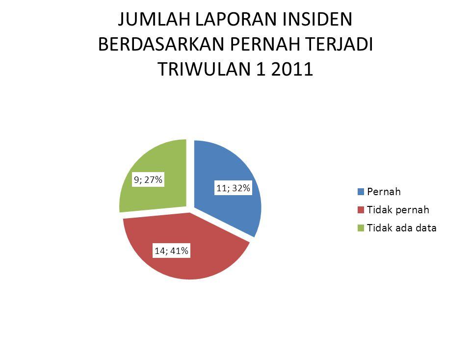 JUMLAH LAPORAN INSIDEN BERDASARKAN PERNAH TERJADI TRIWULAN 1 2011