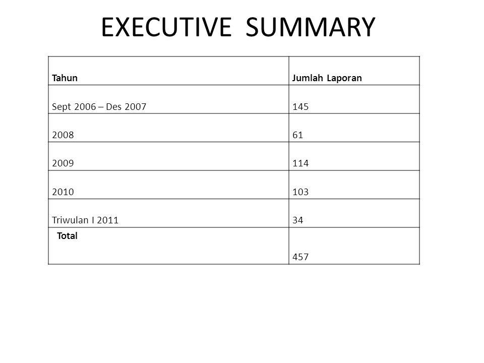 EXECUTIVE SUMMARY Tahun Jumlah Laporan Sept 2006 – Des 2007 145 2008