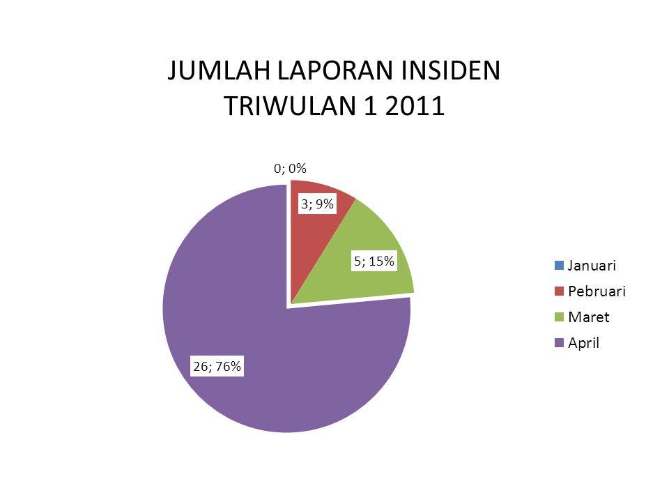 JUMLAH LAPORAN INSIDEN TRIWULAN 1 2011