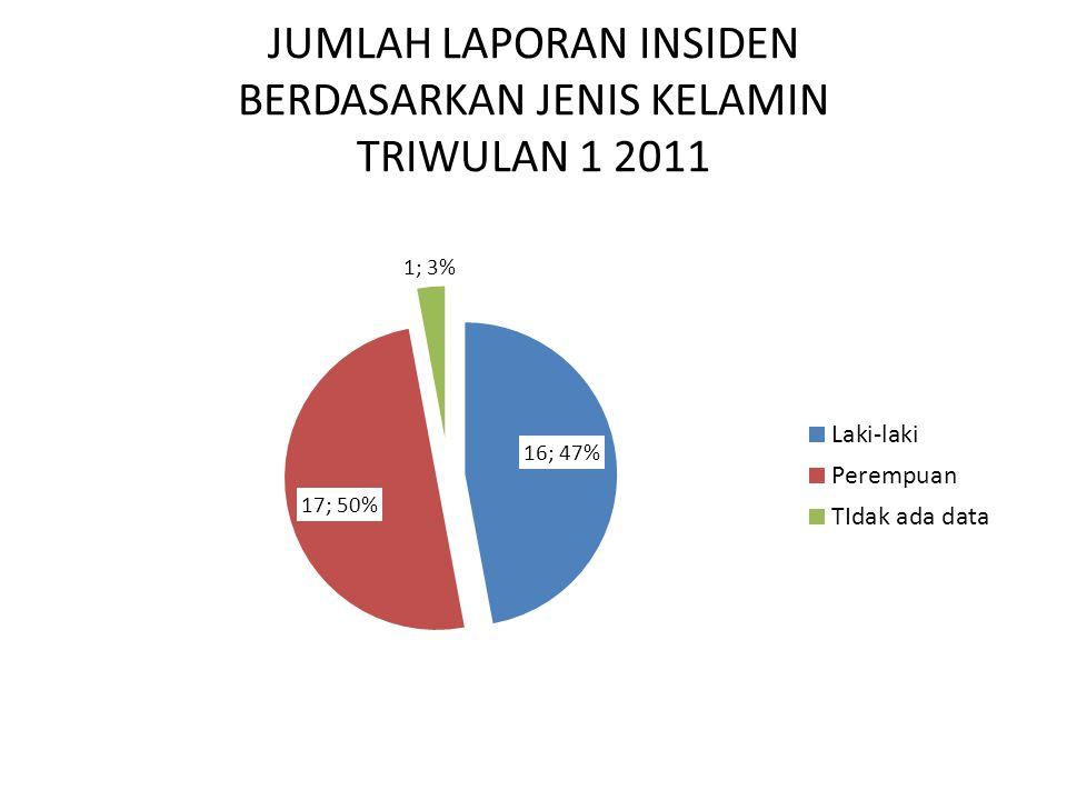 JUMLAH LAPORAN INSIDEN BERDASARKAN JENIS KELAMIN TRIWULAN 1 2011