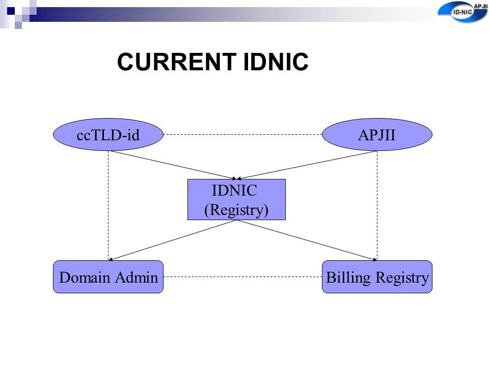 CURRENT IDNIC ccTLD-id APJII IDNIC (Registry) Domain Admin