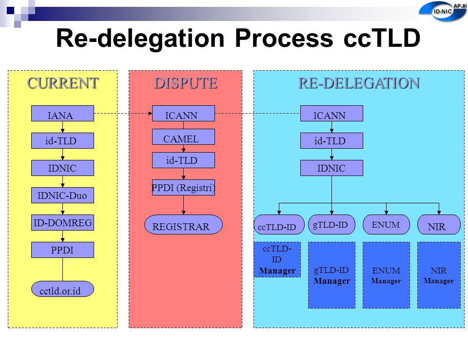 Re-delegation Process ccTLD