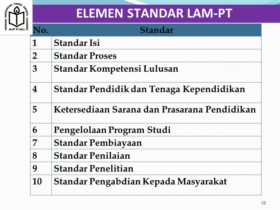 ELEMEN STANDAR LAM-PT No. Standar 1 Standar Isi 2 Standar Proses 3