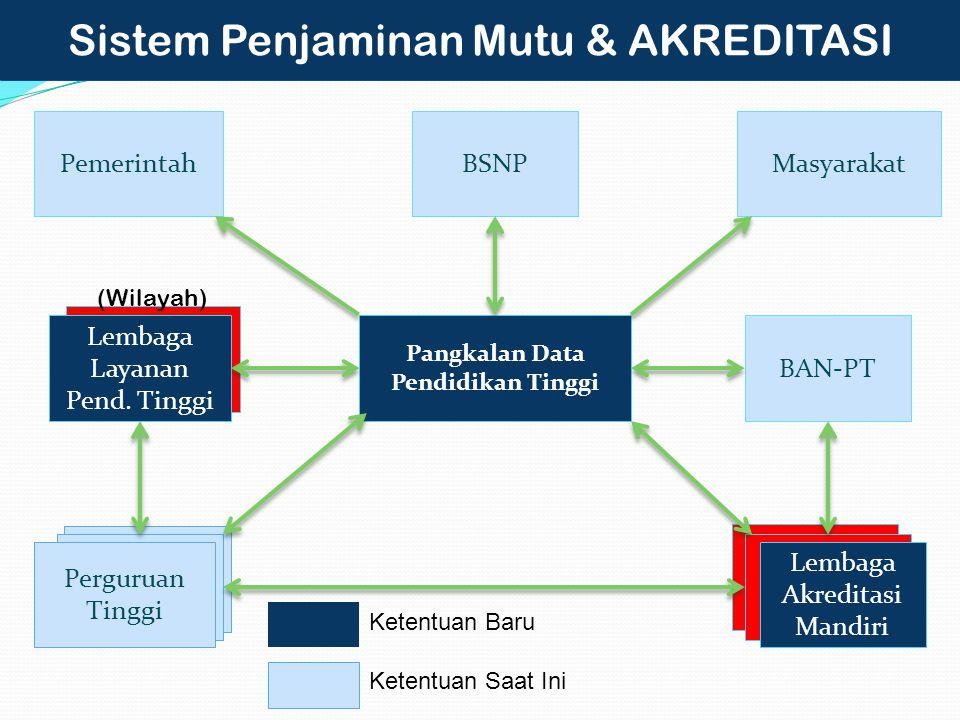 Sistem Penjaminan Mutu & AKREDITASI