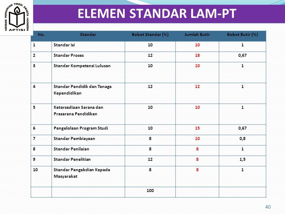 ELEMEN STANDAR LAM-PT No. Standar Bobot Standar (%) Jumlah Butir