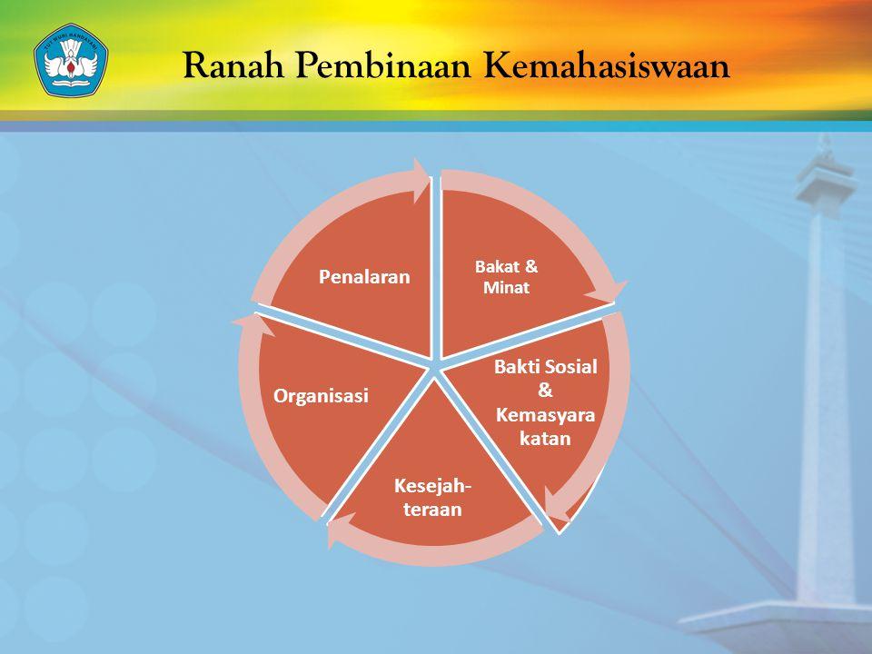 Ranah Pembinaan Kemahasiswaan