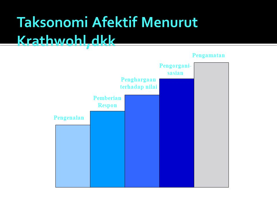 Taksonomi Afektif Menurut Krathwohl,dkk