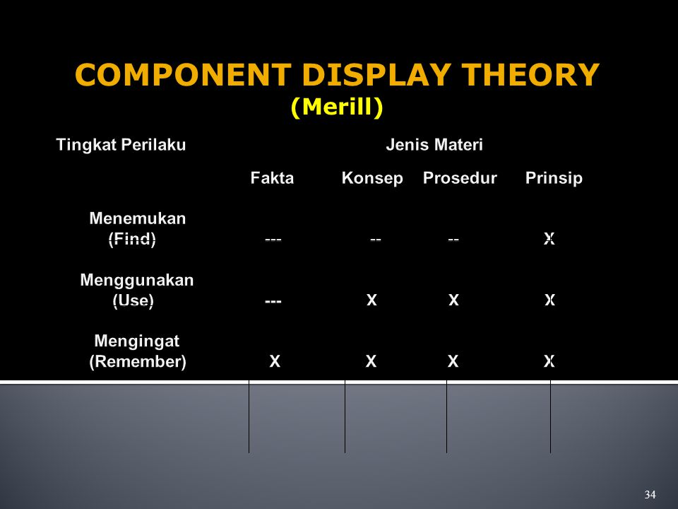 COMPONENT DISPLAY THEORY