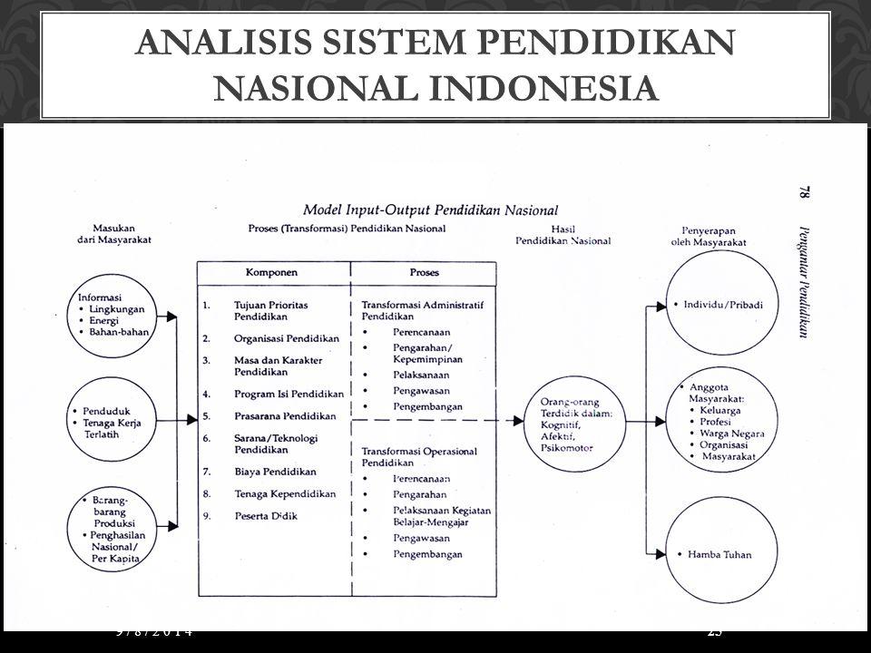 ANALISIS SISTEM PENDIDIKAN NASIONAL INDONESIA