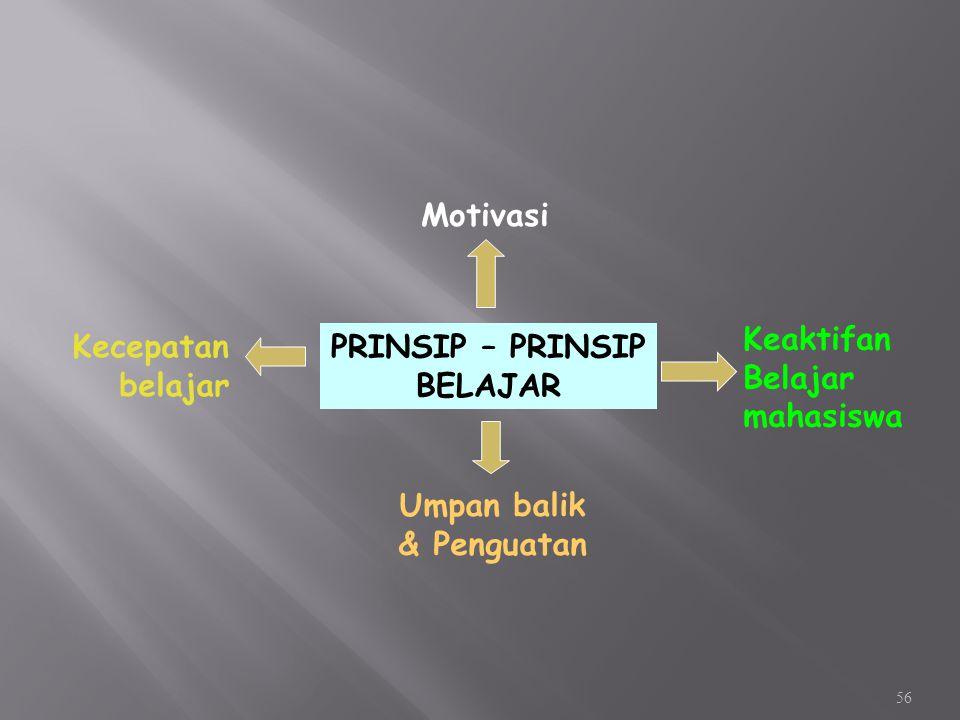 Kecepatan belajar. Umpan balik. & Penguatan. Keaktifan. Belajar mahasiswa. Motivasi. PRINSIP – PRINSIP.