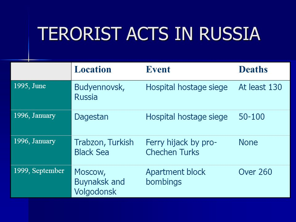 TERORIST ACTS IN RUSSIA