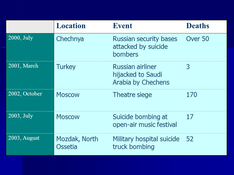 Location Event Deaths Chechnya
