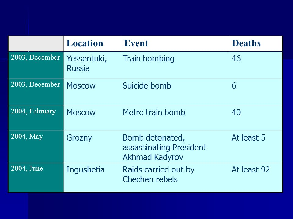 Location Event Deaths Yessentuki, Russia Train bombing 46 Moscow