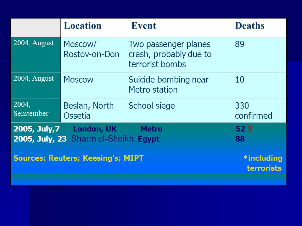 Location Event Deaths Moscow/ Rostov-on-Don