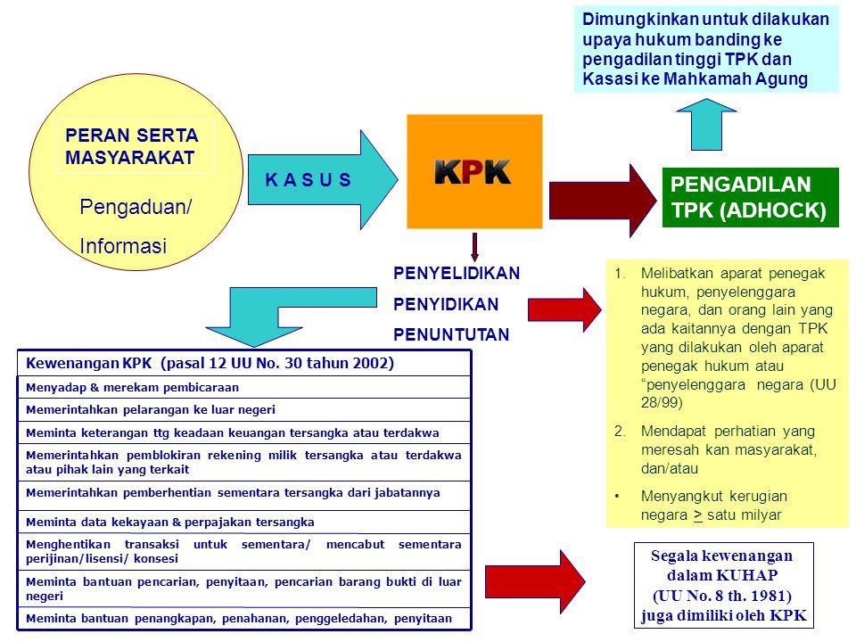 PENGADILAN TPK (ADHOCK) Pengaduan/ Informasi