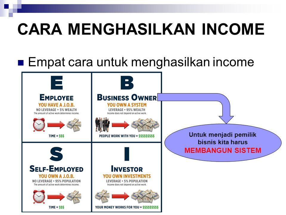 CARA MENGHASILKAN INCOME