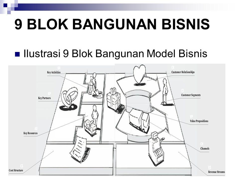 9 BLOK BANGUNAN BISNIS Ilustrasi 9 Blok Bangunan Model Bisnis
