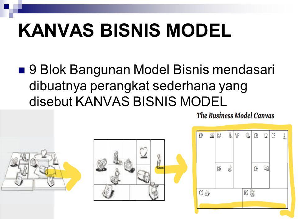 KANVAS BISNIS MODEL 9 Blok Bangunan Model Bisnis mendasari dibuatnya perangkat sederhana yang disebut KANVAS BISNIS MODEL.