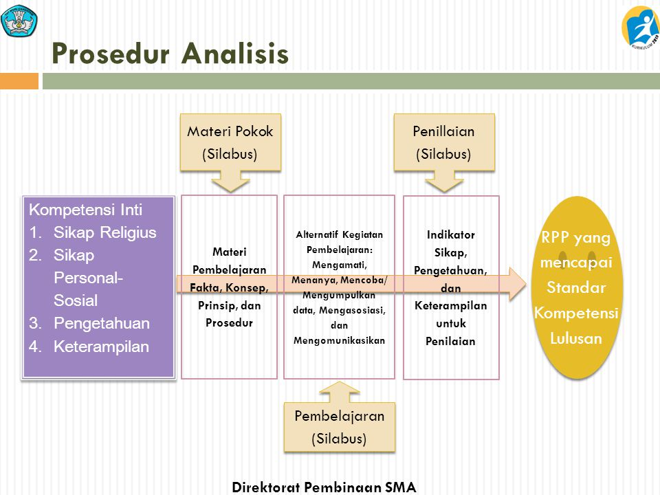 Prosedur Analisis RPP yang mencapai Standar Kompetensi Lulusan