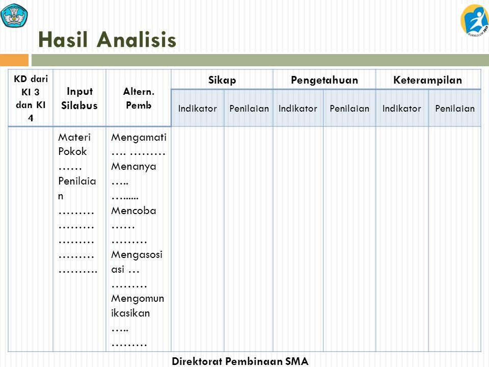 Hasil Analisis Input Silabus Sikap Pengetahuan Keterampilan
