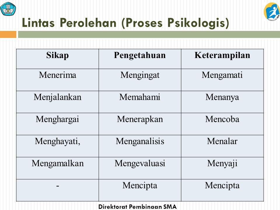 Lintas Perolehan (Proses Psikologis)