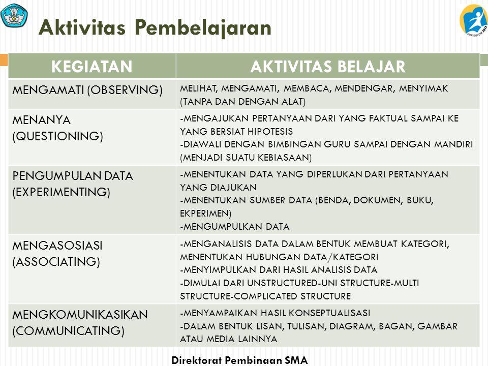 Aktivitas Pembelajaran