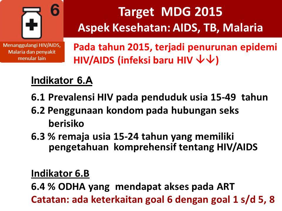 Target MDG 2015 Aspek Kesehatan: AIDS, TB, Malaria
